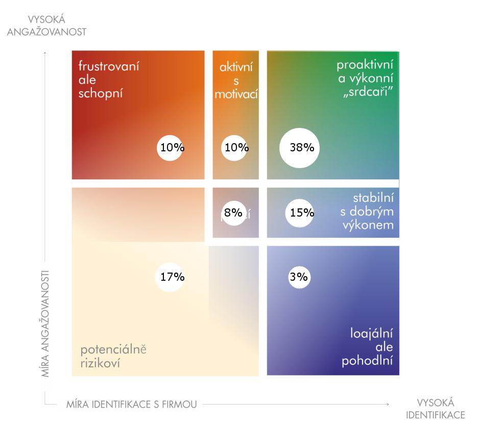 Průzkum spokojenosti zaměstnanců - rozložení zaměstnanců dle angažovanosti a identifikace